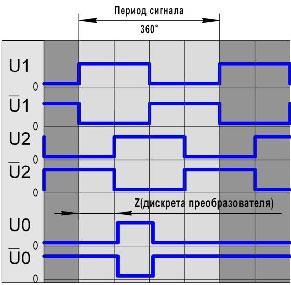 Преобразователь угловых перемещений ВЕ178